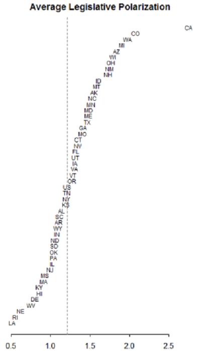 legislative polarization graph