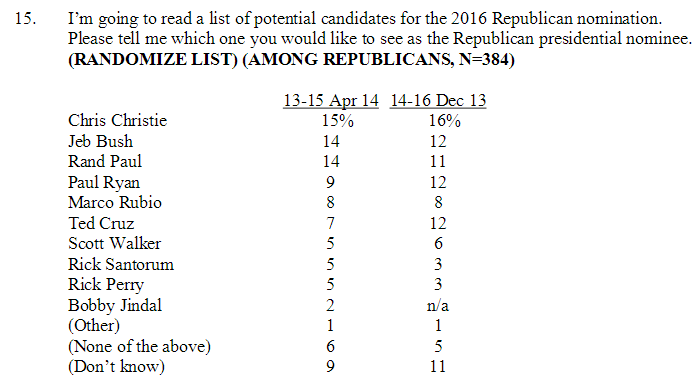 Fox 2016 Poll - April 2014