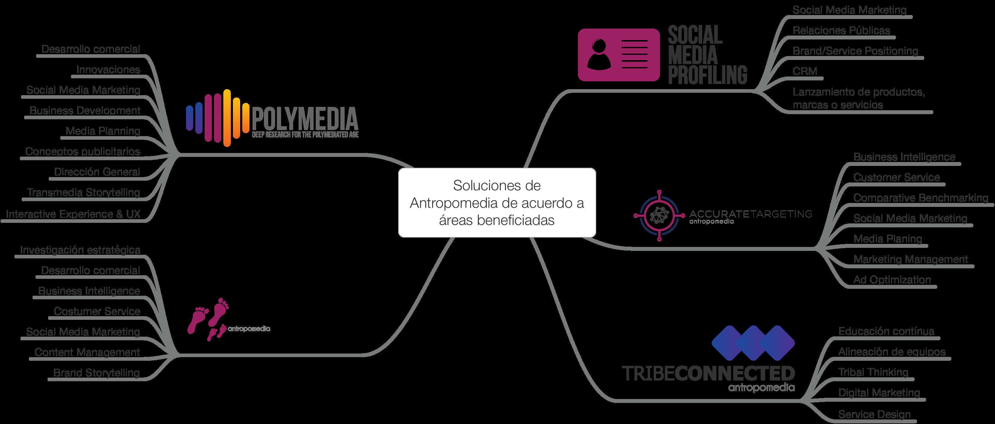 Soluciones de Antropomedia de acuerdo a las áreas beneficiadas