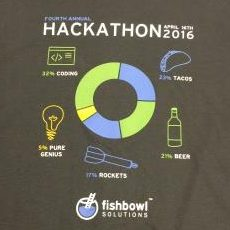 Hackathon weekend at Fishbowl Solutions – Google Vision, Slack, and Email Integrations with Oracle WebCenter