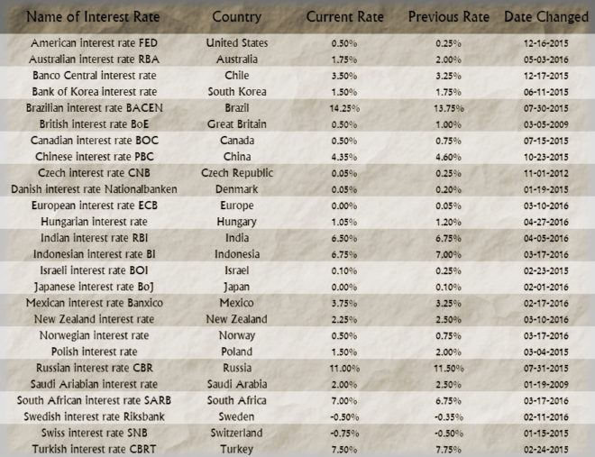 World Interest Rates by Country