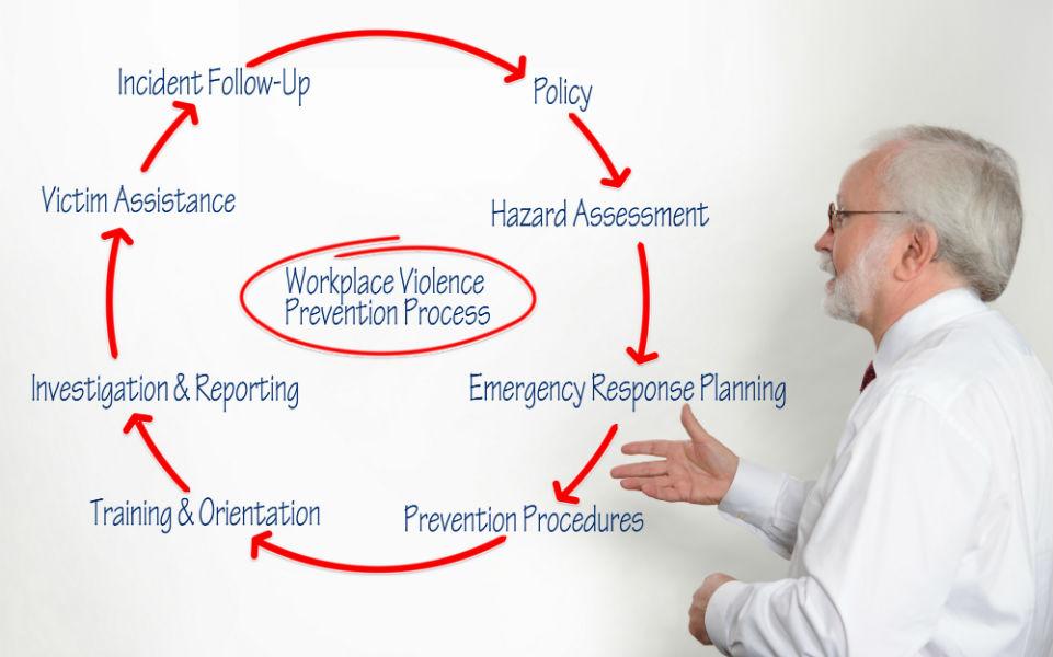 prevention process_2-adj