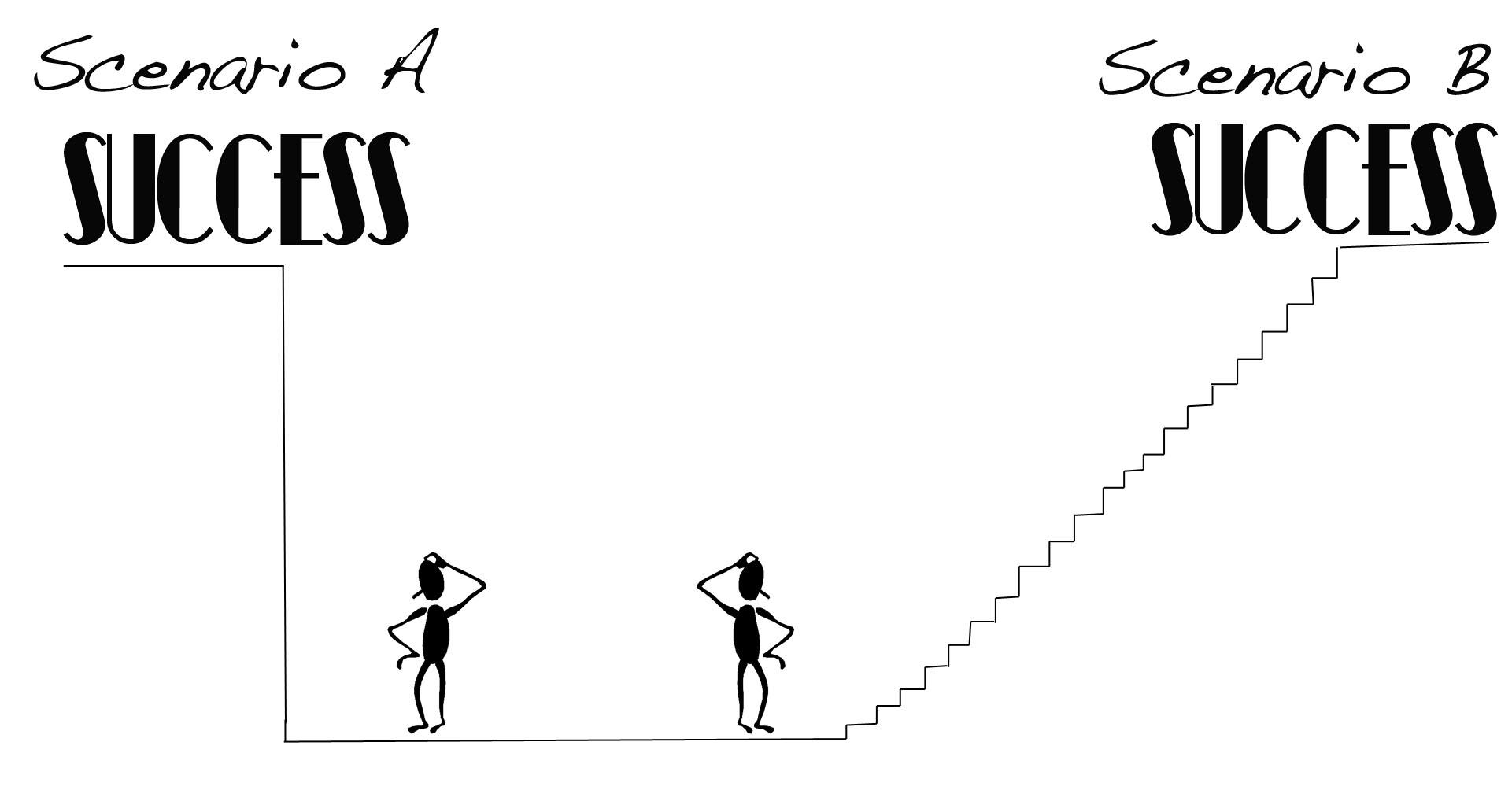 Criteria and Success