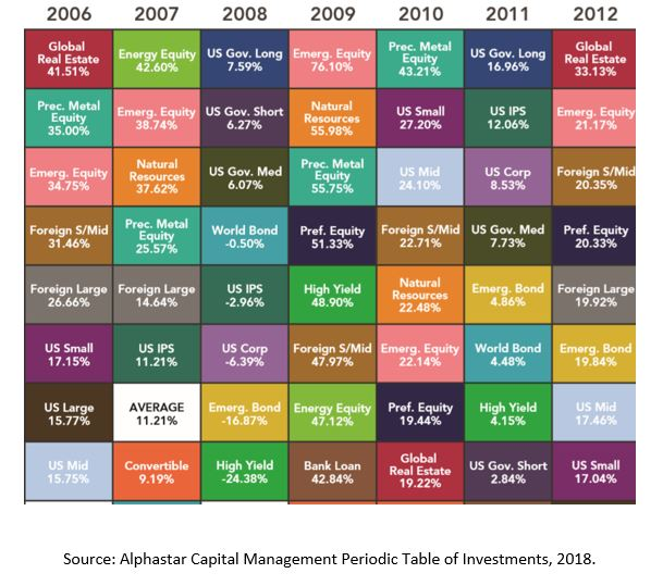 Bond index results from 2006 through 2012.