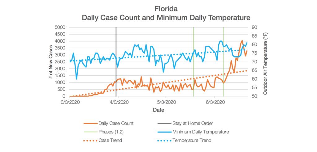 Florida Chart