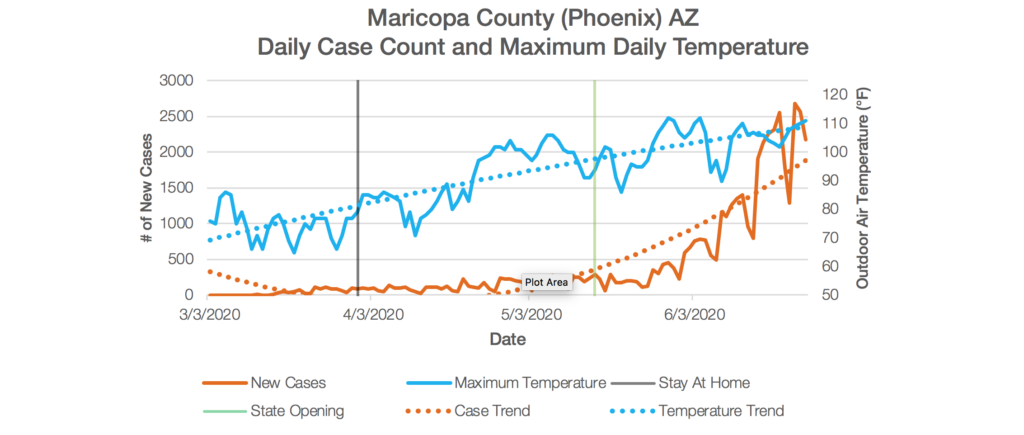 Maricopa County Chart