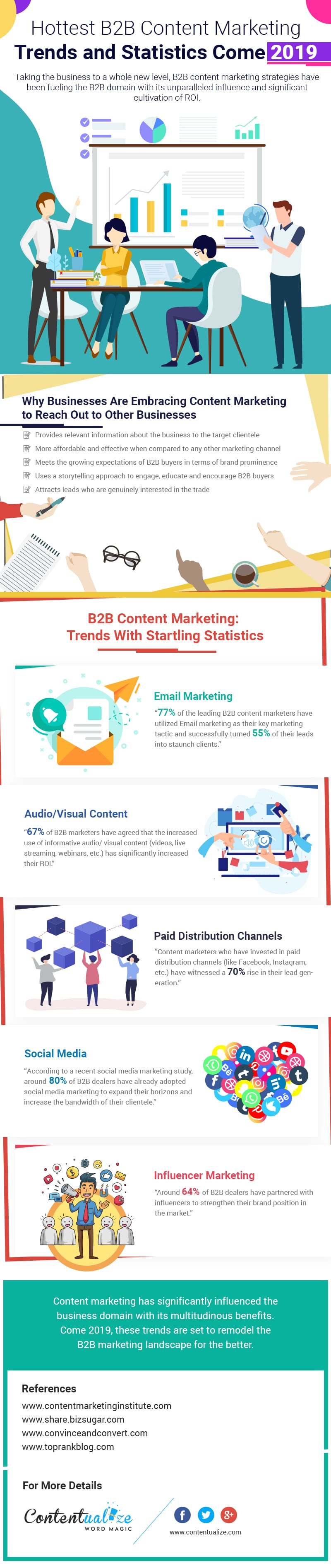 Content Marketing Trends and Statistics