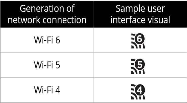 Status of Wi-Fi 6