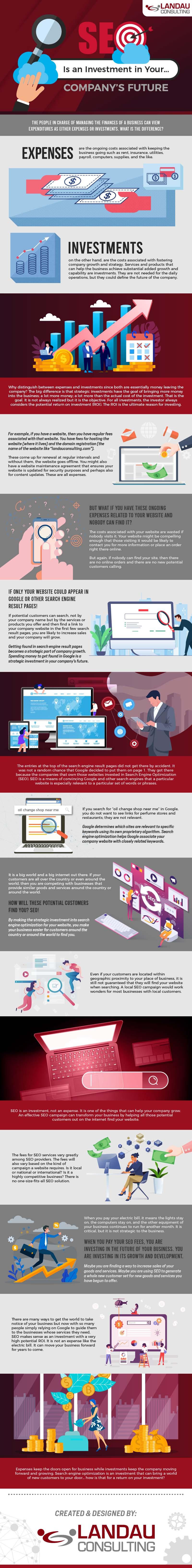 Search Engine Optimization Investment in Companys Future