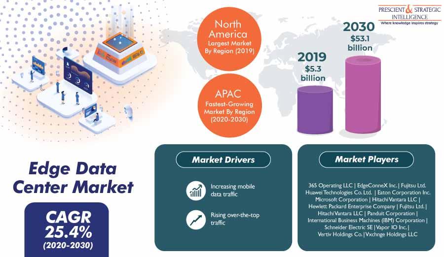 Edge Data Center Market