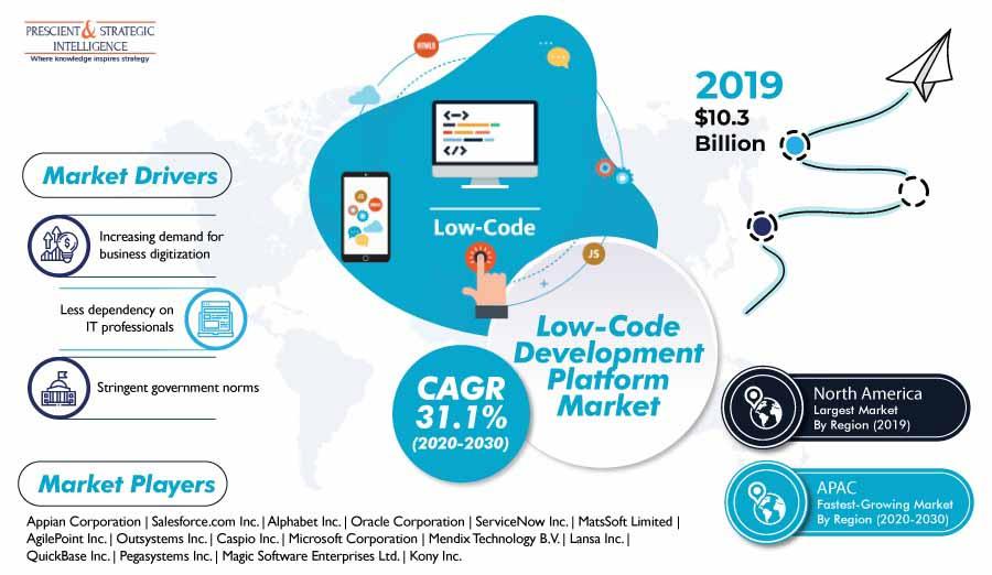 Lowcode Development Platform Analysis