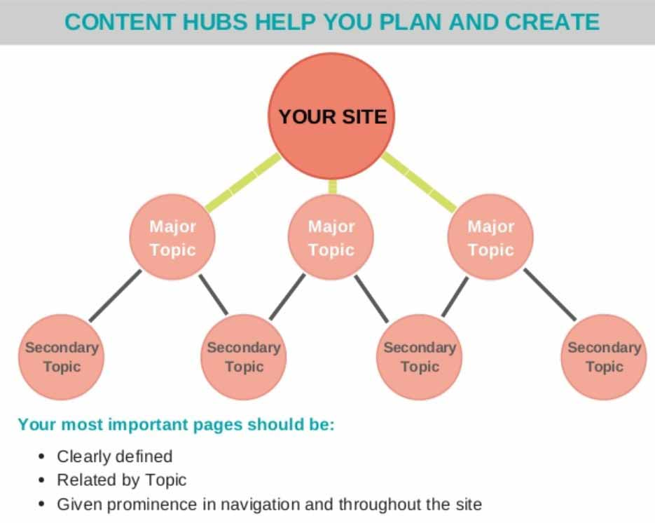 Use Content Hubs