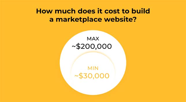 How much does it cost to build a marketplace website