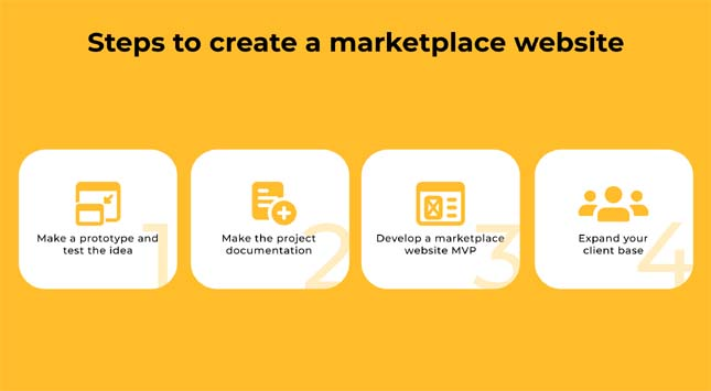 Steps to create a marketplace website