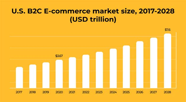 US B2C Ecommerce Market Size