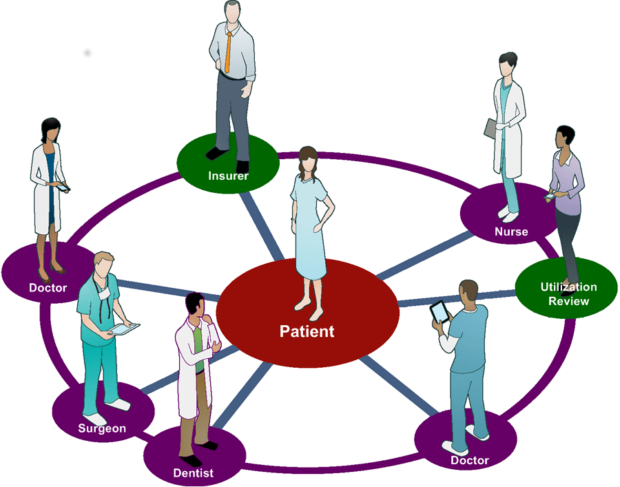 Patient Centered Care for Presentation