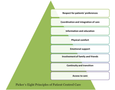 Picker's Eight Principles of Patient Centred Care