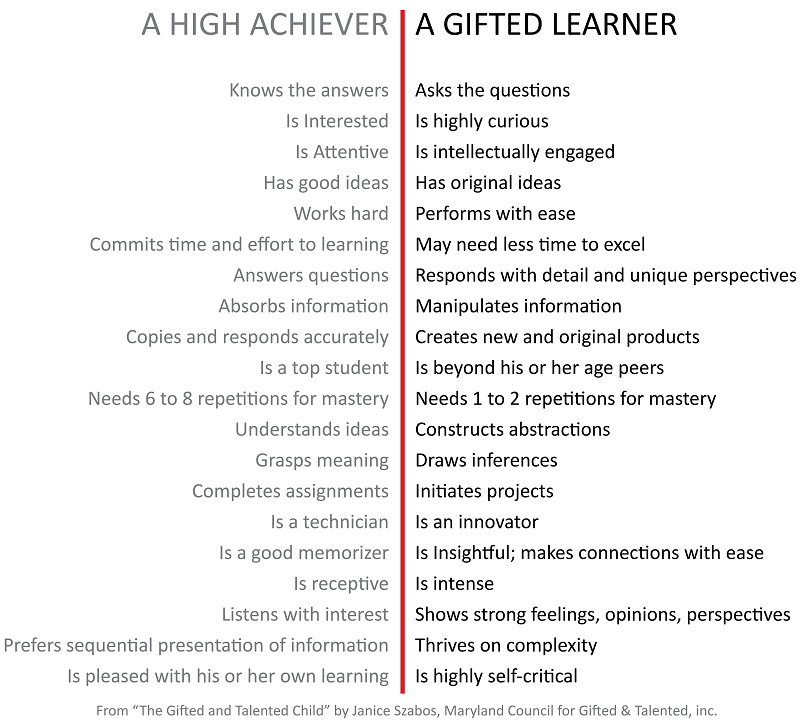 A High Achiever VS A Gifted Learner