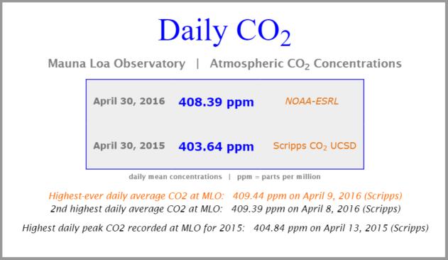 (Image: CO2.Earth)