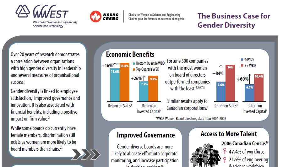 WWEST Gender Diversity 101 Papers