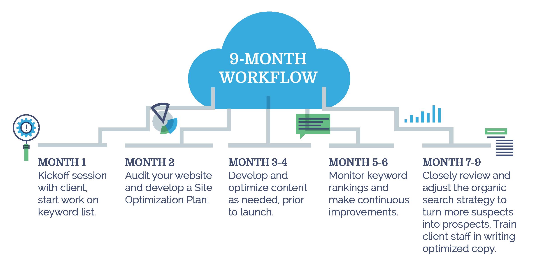Image: Austin SEO consultants' 9-month optimization workflow