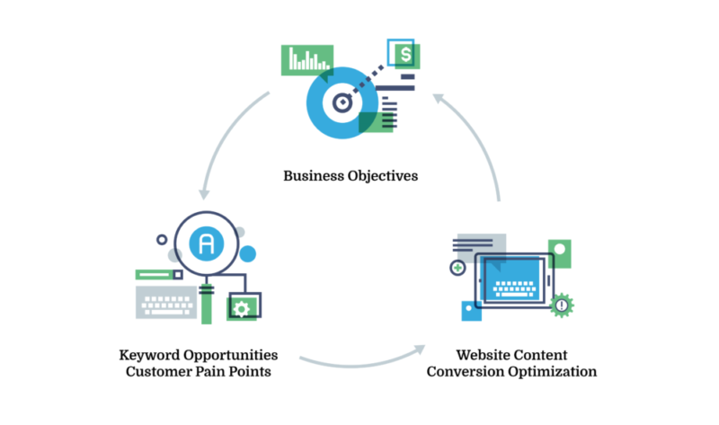 Illustration: Site content optimization helps achieve your business objectives