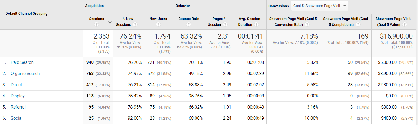 While prospects may visit your site multiple times, conversion sources are key.