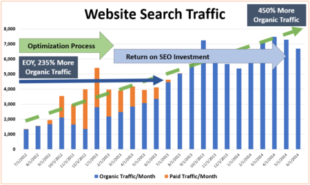 Chart showing ROI on SEO investment over two years.