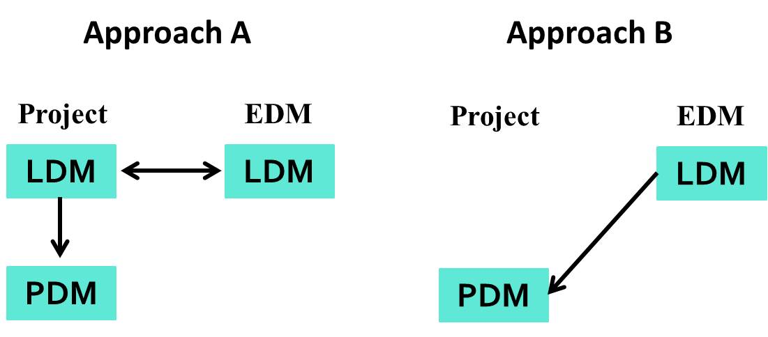 How should project teams use the Enterprise Data Model?