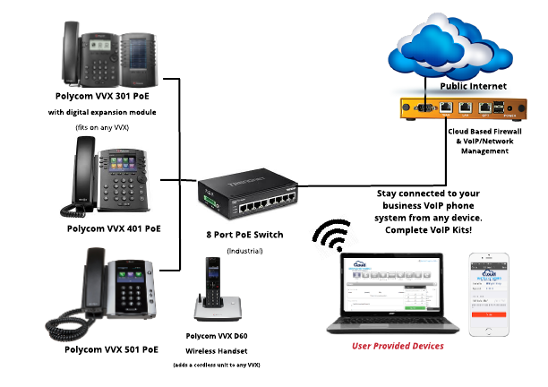 Connecting your phones to a VoIP phone system is easier now more than ever. Check out how CSN can save your business money and increase productivity by switching to a Voice over Internet Protocol phone system today!