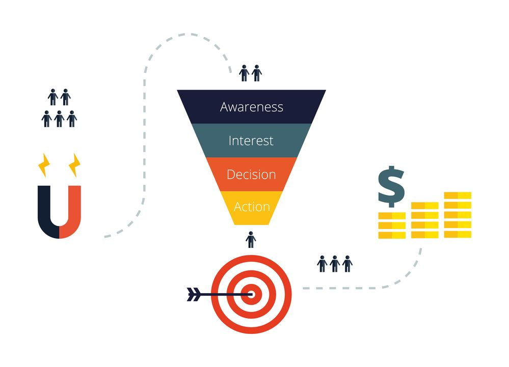 how to create top of the funnel content