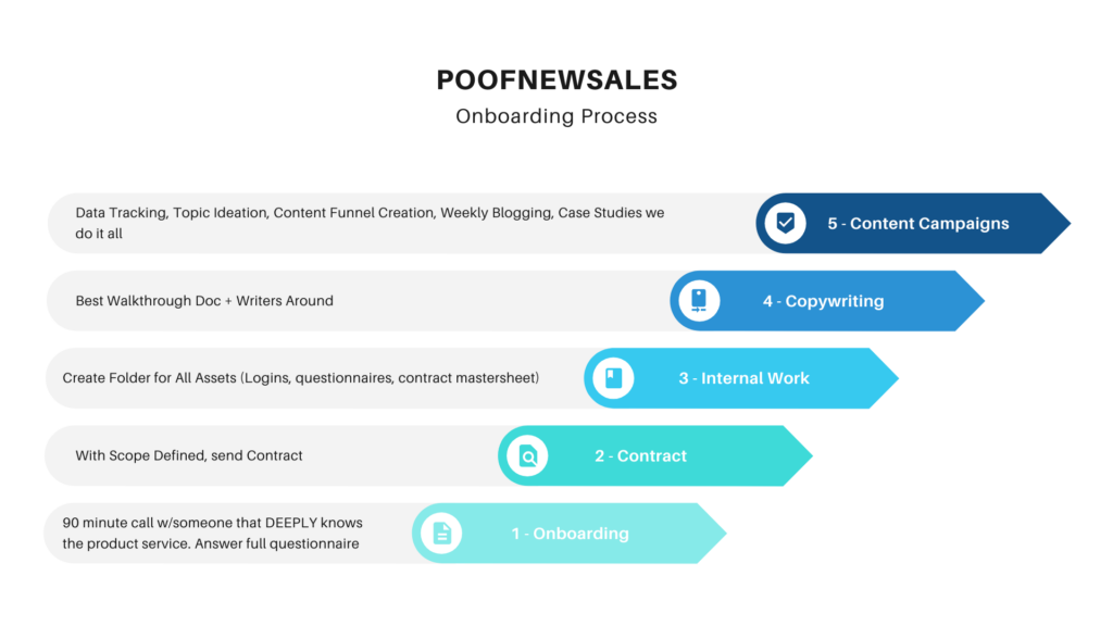 our-process-poofnewsales