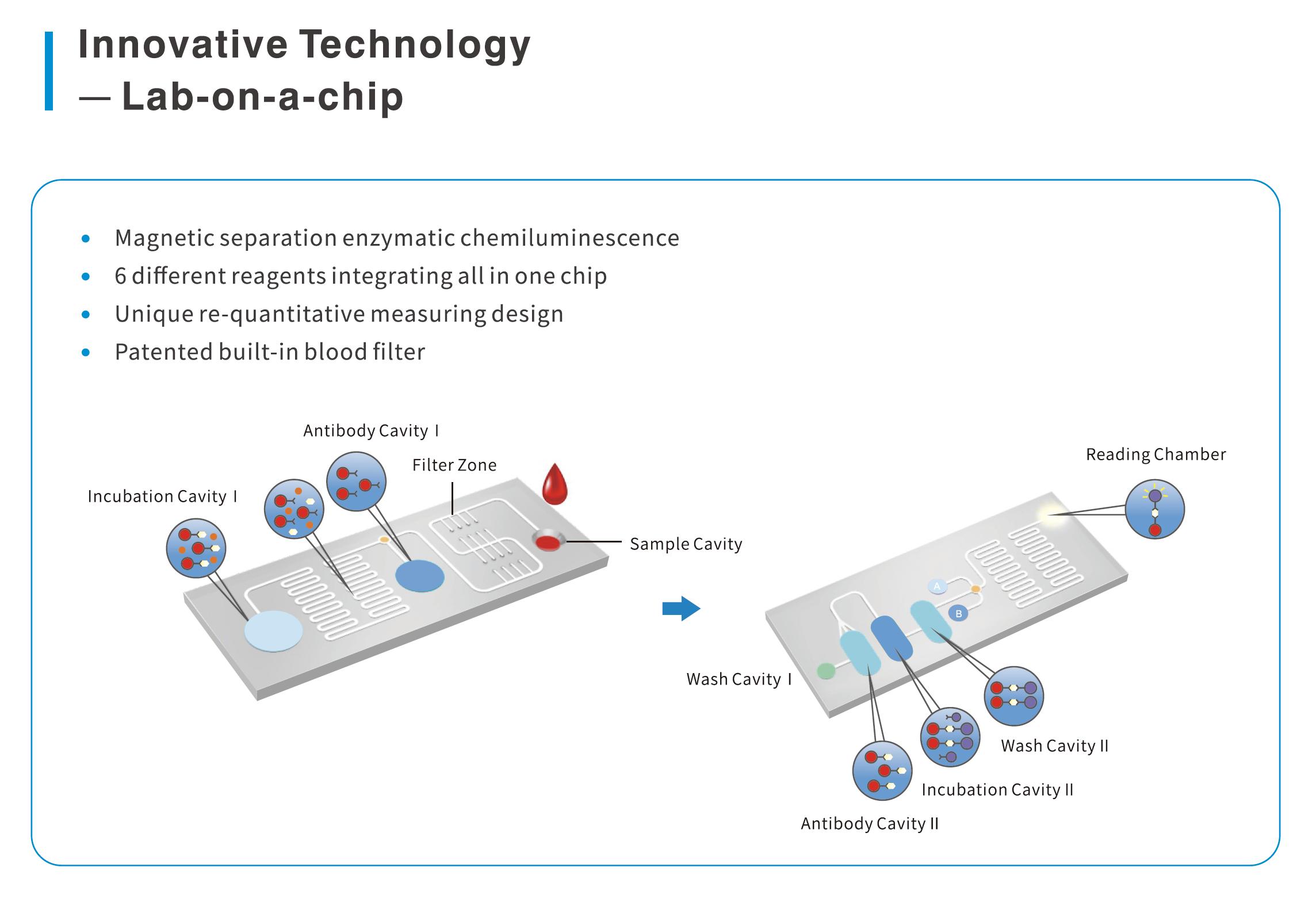 Watmind Patented Microfluidic Architecture