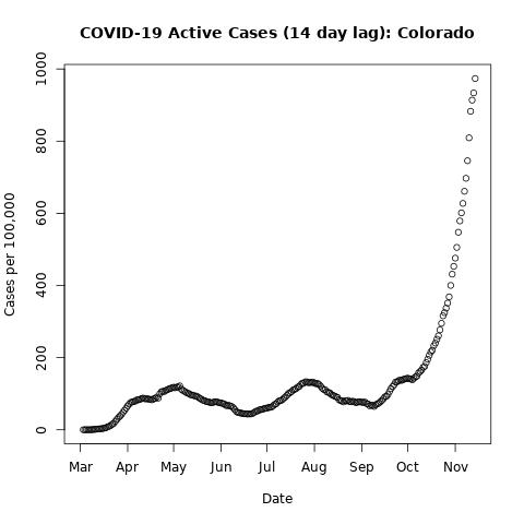 covid19.Colorado.pc-lag14