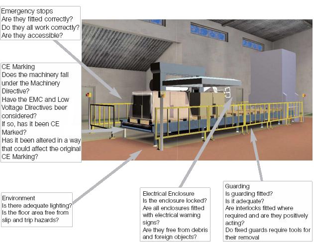 Machinery Safety Analysis