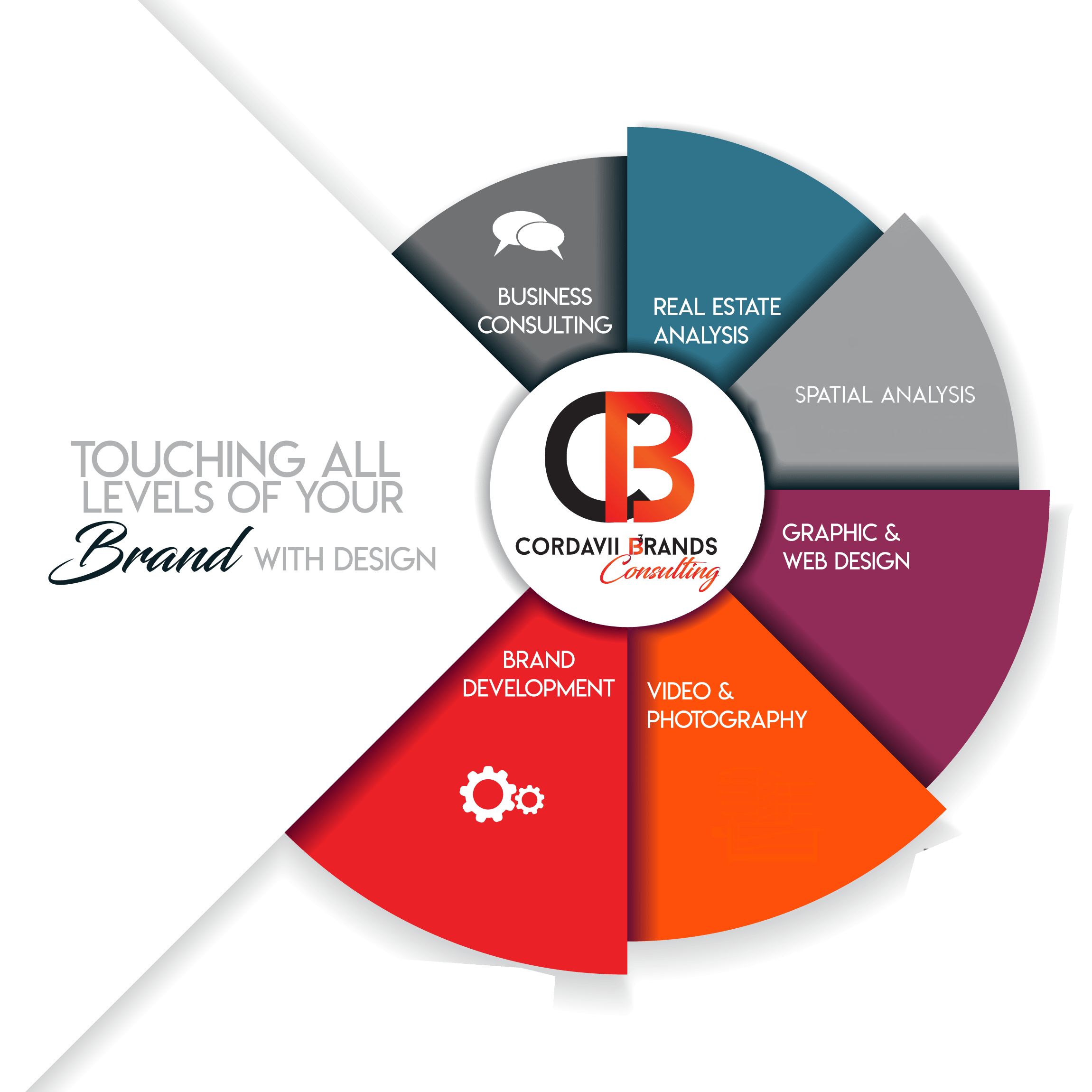 Cordavii Brand Consulting Offerings and Process