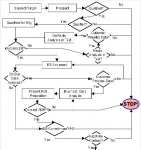 Alt-Sales-Cycle-Paths-283x300