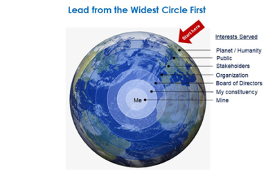 Lead from the Widest Circle First