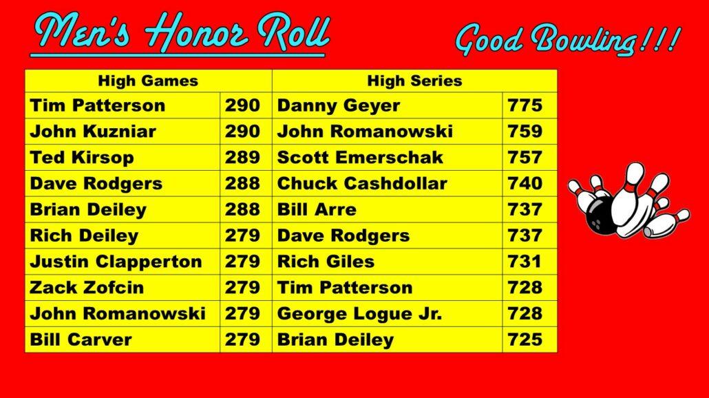 Men's Honor Roll Dec. 2019 Princess Lanes Bowling Center