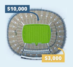 seat value