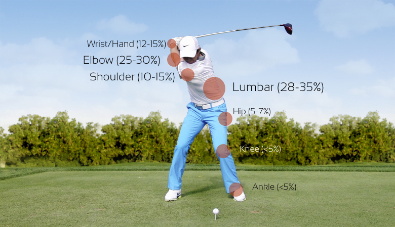 3 Common Golf Injuries and How To Prevent Them