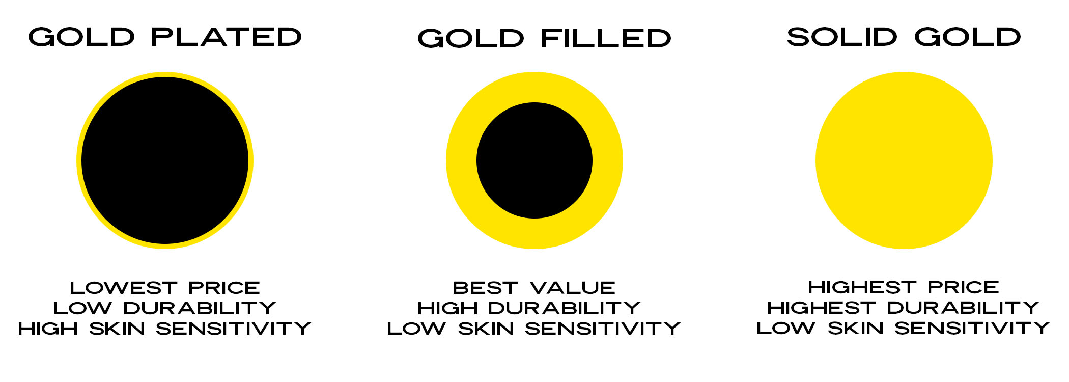 Gold plated vs glod filled