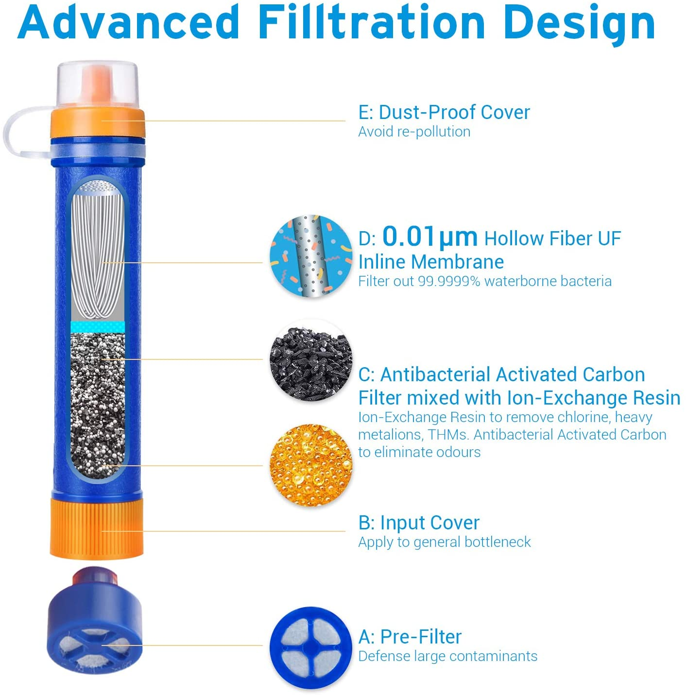 Water Filter Straw Camping Water Purification Portable Water Filter Survival Kit for Camping, Hiking, Emergency, Hurricane