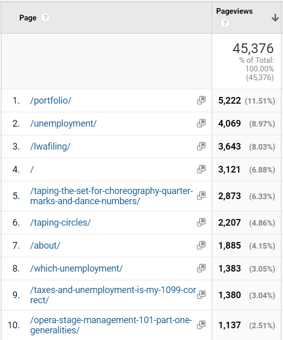 Screenshot of Google Analytics for the webpage, showing unemployment posts rival the counts of stage management posts