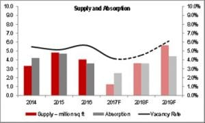 JLL Pune Real Estate graph, JLL Pune Property trends image, JLL Pune Property Real Estate News