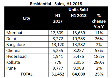 12e75165a50 Residential sales surge by 25% in H1 2018: CREDAI JLL Report ...