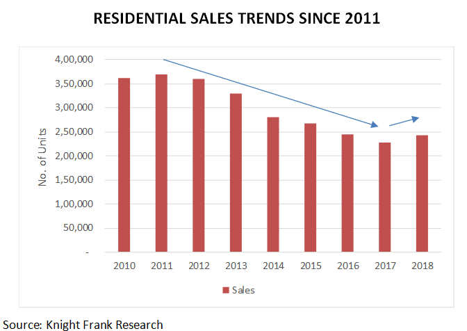 Resedential-sales-trends-since2011
