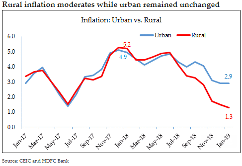Rural inflation moderates while urban remained unchanged