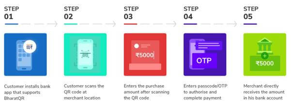 Steps to Pay using Bharat QR