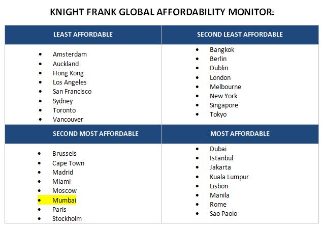 knightfrank-global-affordability-monitor